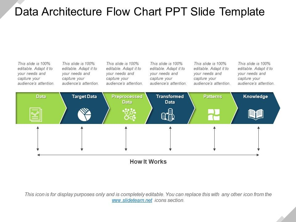 Data Architecture Flow Chart Ppt Slide Template Powerpoint