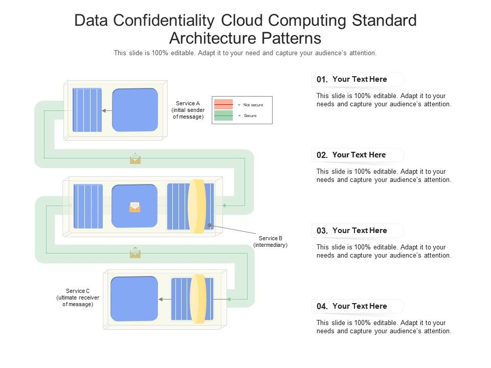 Data Confidentiality Cloud Computing Standard Architecture Patterns Ppt Powerpoint Slide