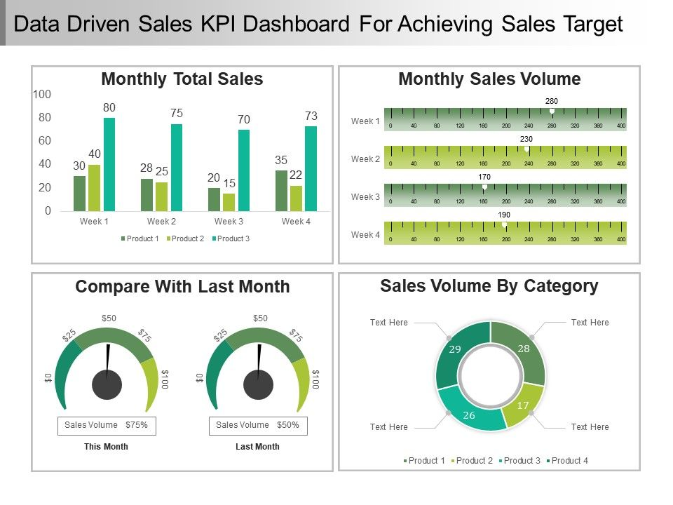 data driven sales kpi dashboard for achieving sales target ppt