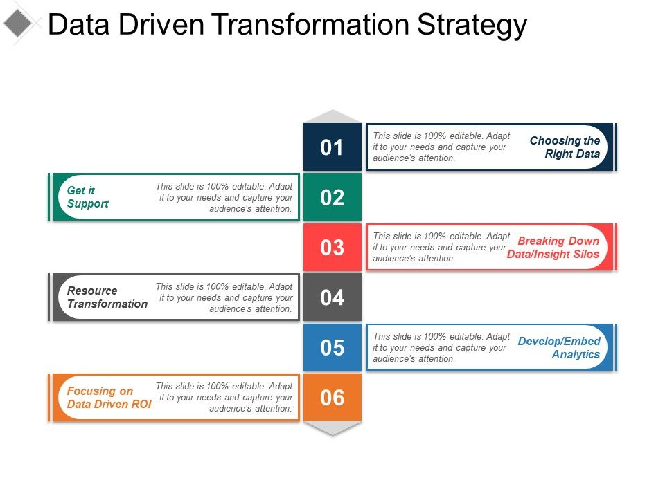 Data Driven Transformation Strategy Ppt Presentation | Template ...