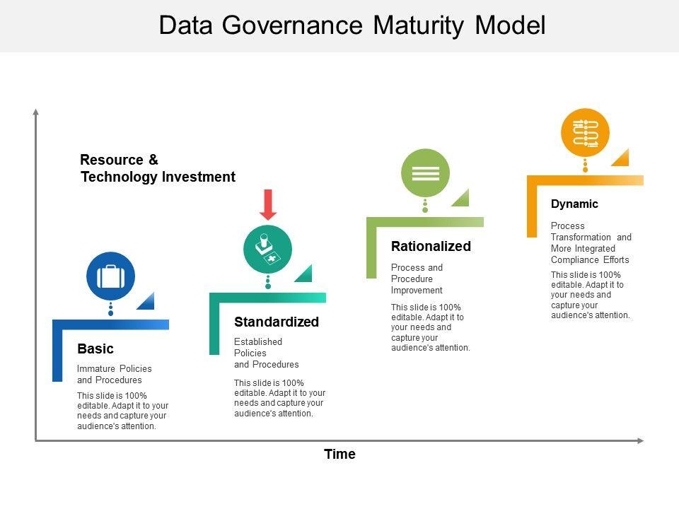Data Governance Maturity Model | PowerPoint Slides Diagrams