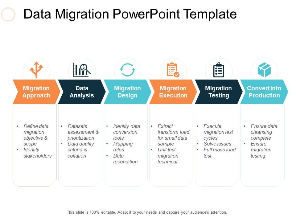 Data Migration Powerpoint Template Ppt Slides Deck ...