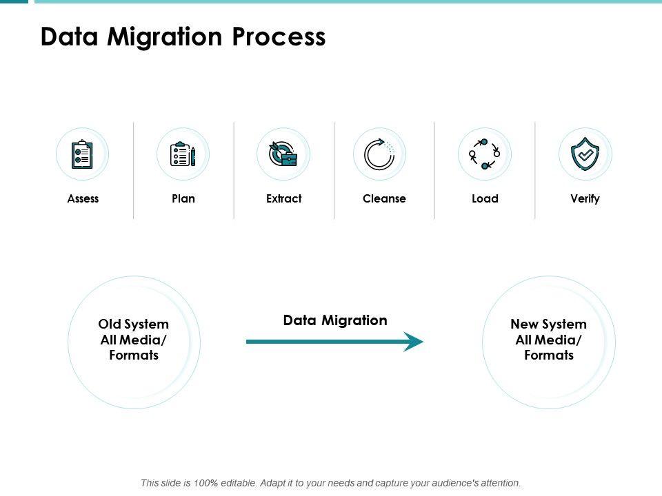 Data Migration Process Data Ppt Powerpoint Presentation Show Aids