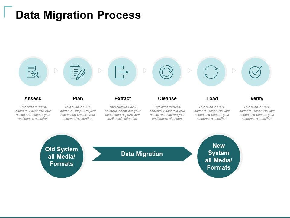 Data Migration Process Ppt Powerpoint Presentation Inspiration