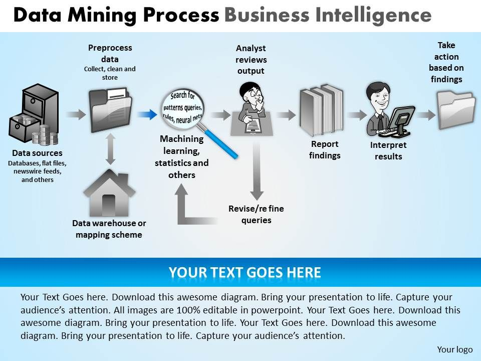 Data Mining Process Business Intelligence Powerpoint Slides And ...