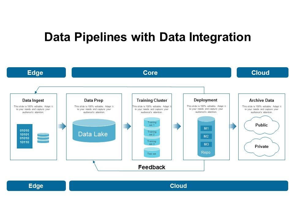 Data Pipelines With Data Integration