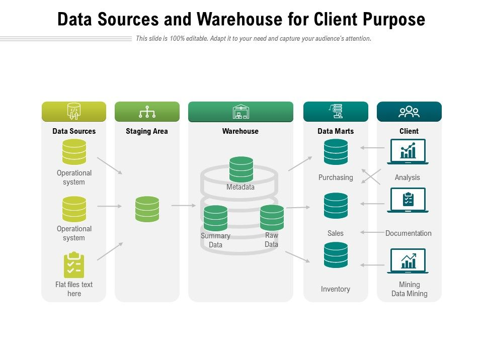 Data Sources And Warehouse For Client Purpose
