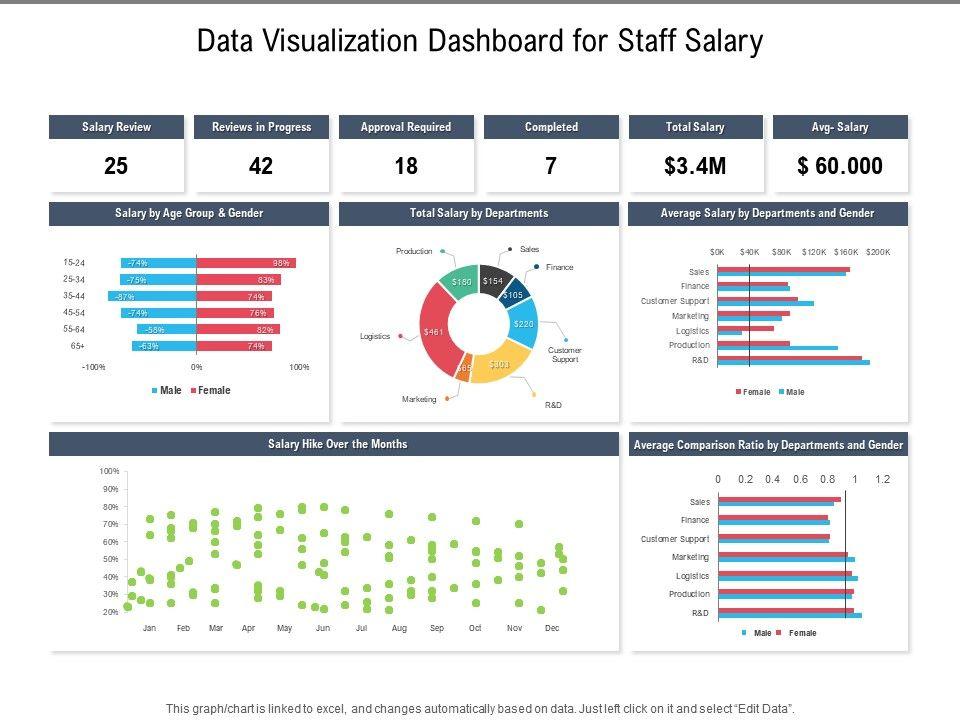 Data Visualization Dashboard For Staff Salary