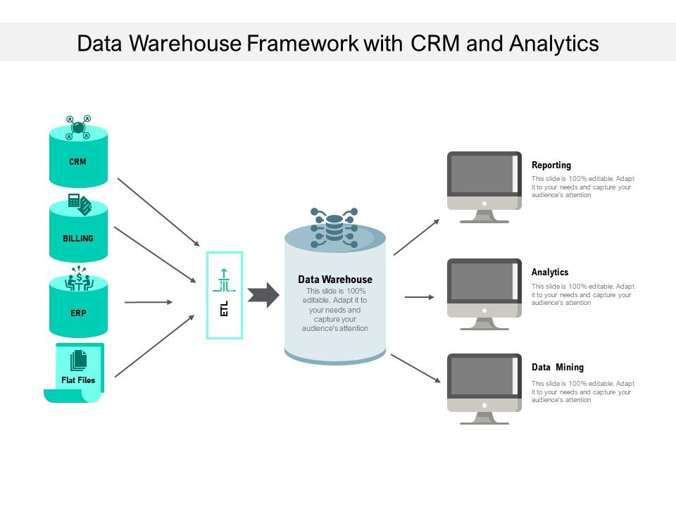 Data Warehouse Framework With CRM And Analytics