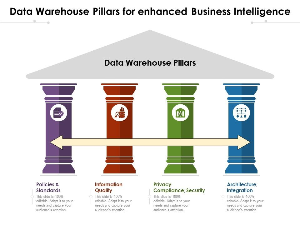 Data Warehouse Pillars For Enhanced Business Intelligence