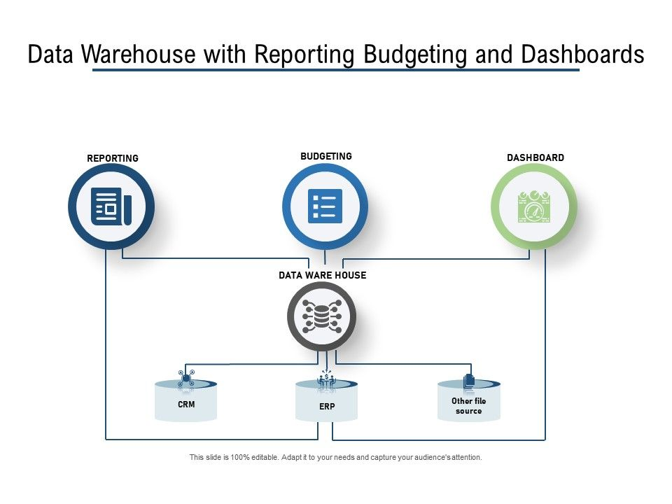 Data Warehouse With Reporting Budgeting And Dashboards
