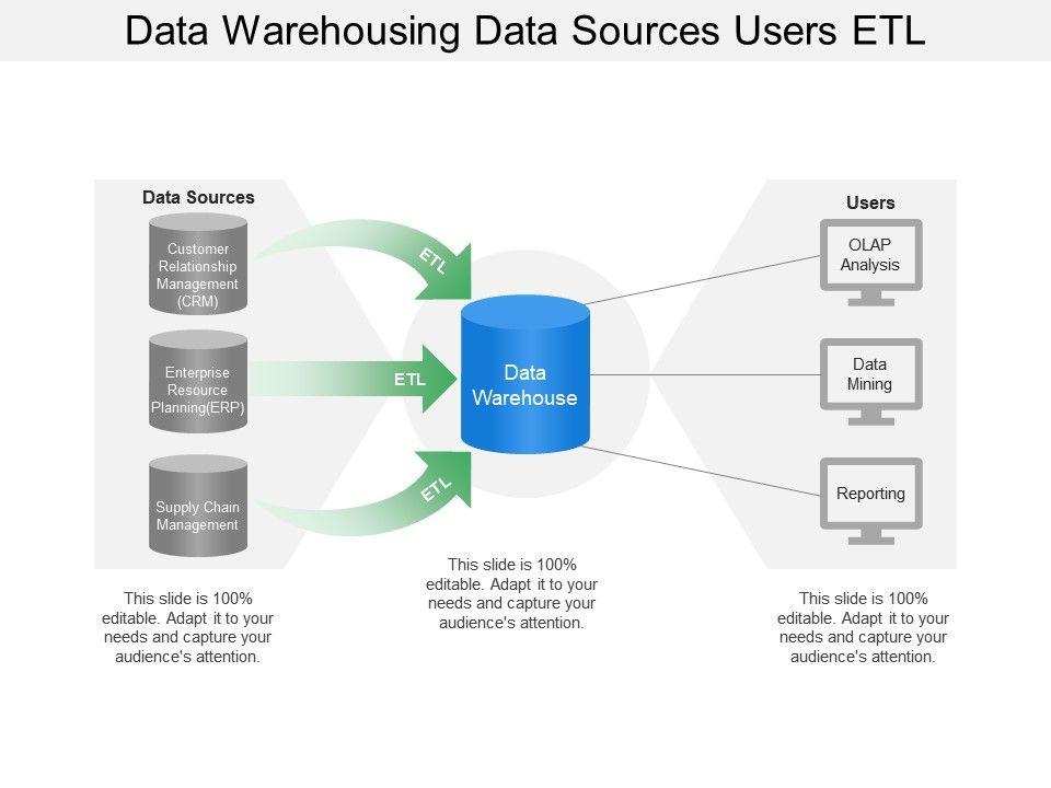 Data Warehousing Data Sources Users Etl   PowerPoint