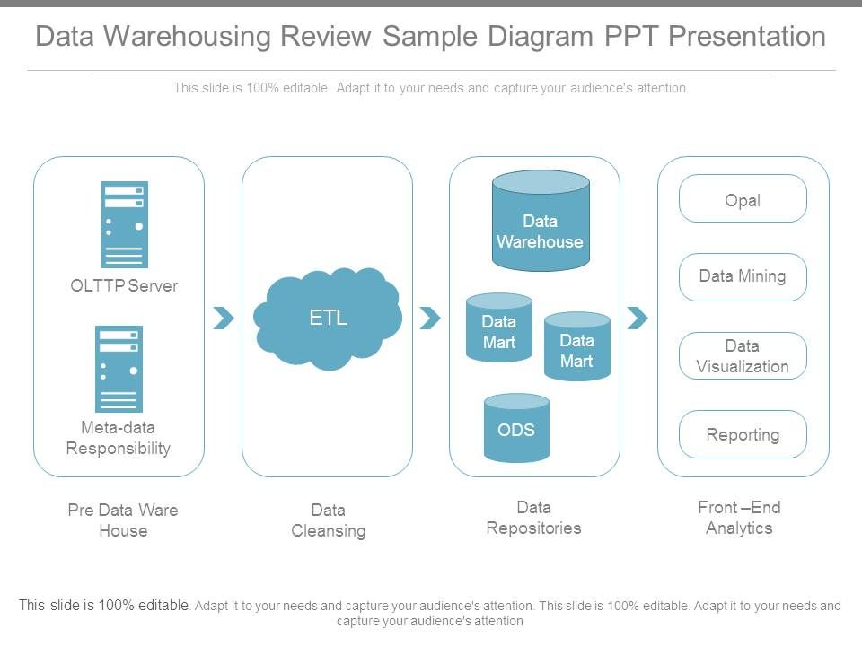 data warehousing review sample diagram ppt presentation templates