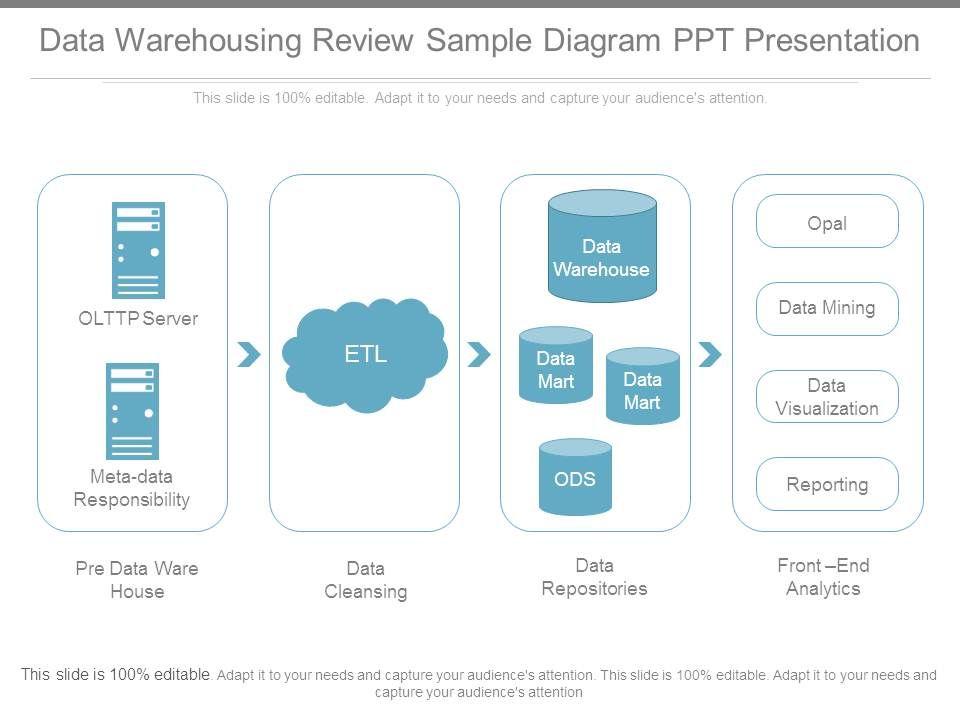 Etl Architecture Diagram Ppt - Wiring Diagram Structure