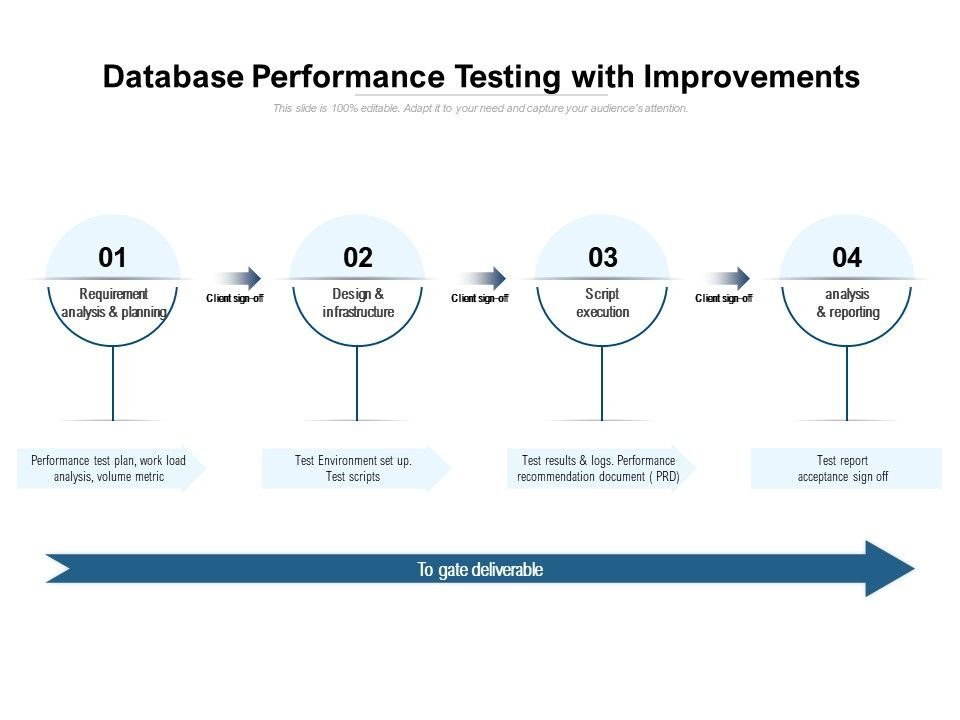 Database Performance Testing With Improvements