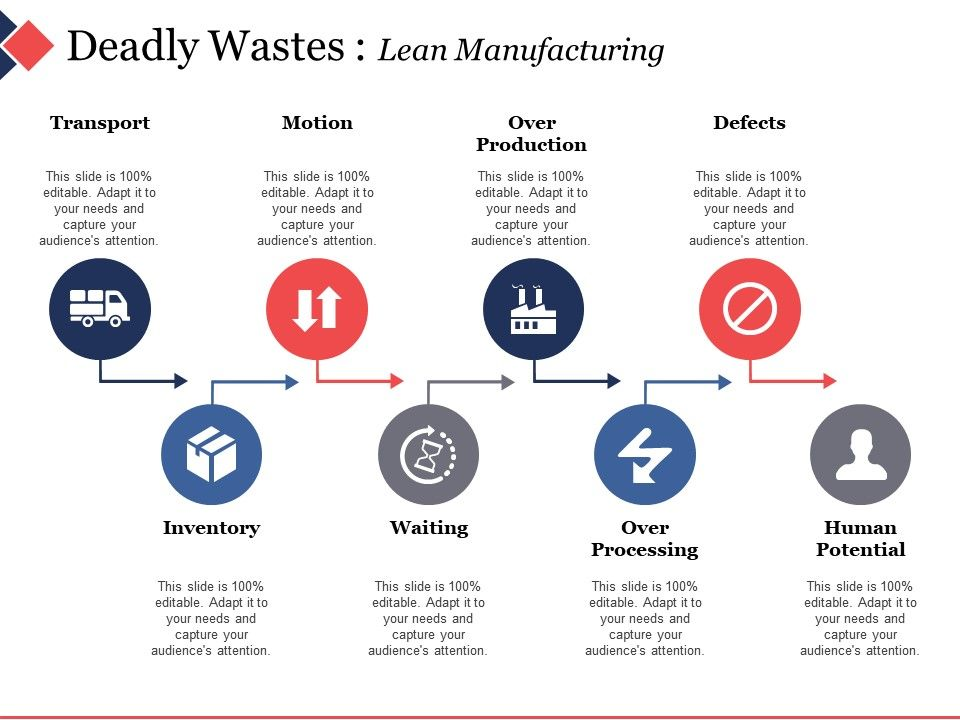 deadly_wastes_lean_manufacturing_ppt_diagram_lists_Slide01