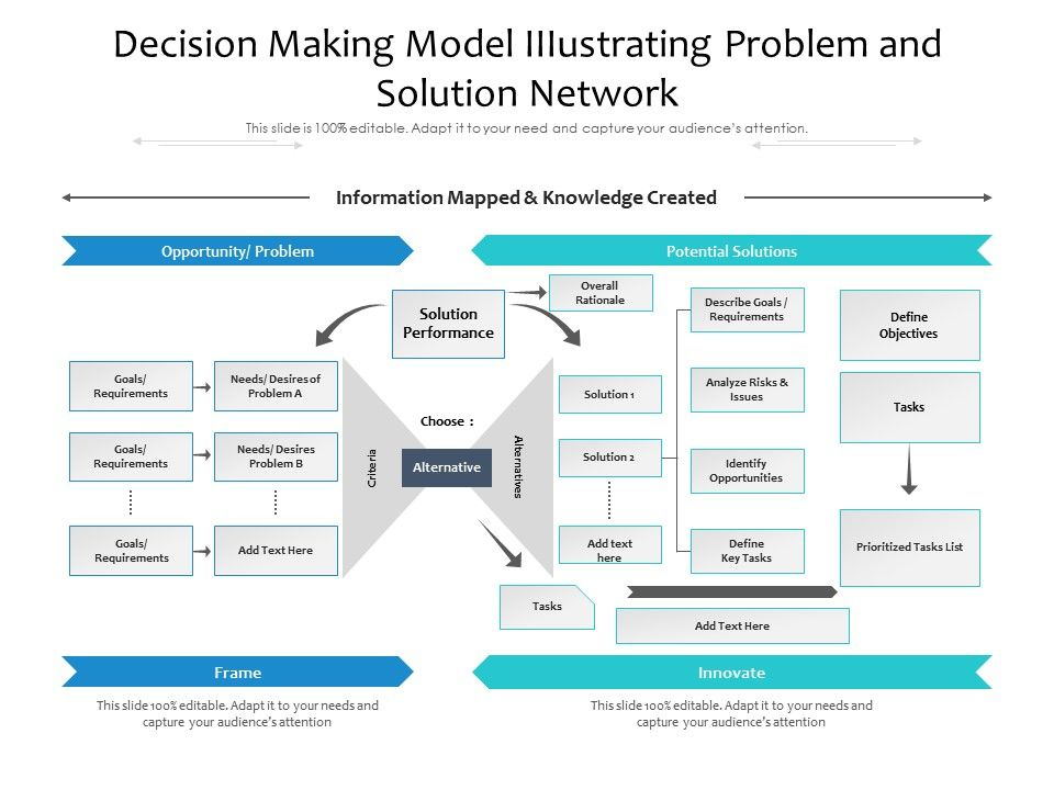 Decision Making Model IIIustrating Problem And Solution Network