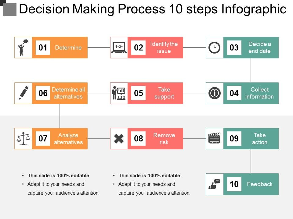 Decision Making Process 10 Steps Infographic Powerpoint