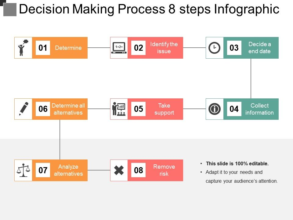 Decision Making Process 8 Steps Infographic Powerpoint