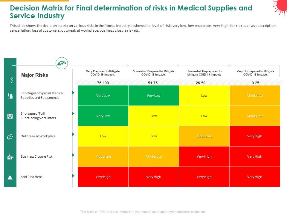 Decision Matrix For Final Determination Of Risks In Medical Supplies And Service Industry Mitigate Ppt Slides
