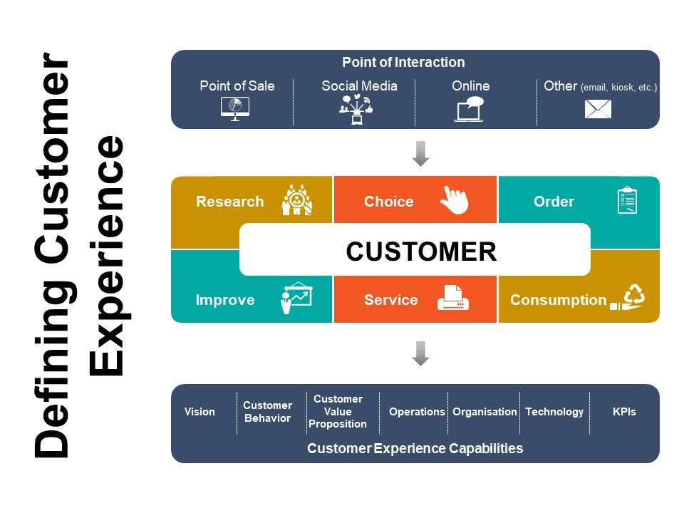 Defining Customer Experience Powerpoint Slide Clipart | PowerPoint ...