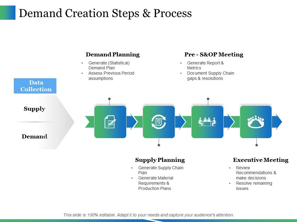 Demand Creation Steps And Process Ppt Icon Gridlines