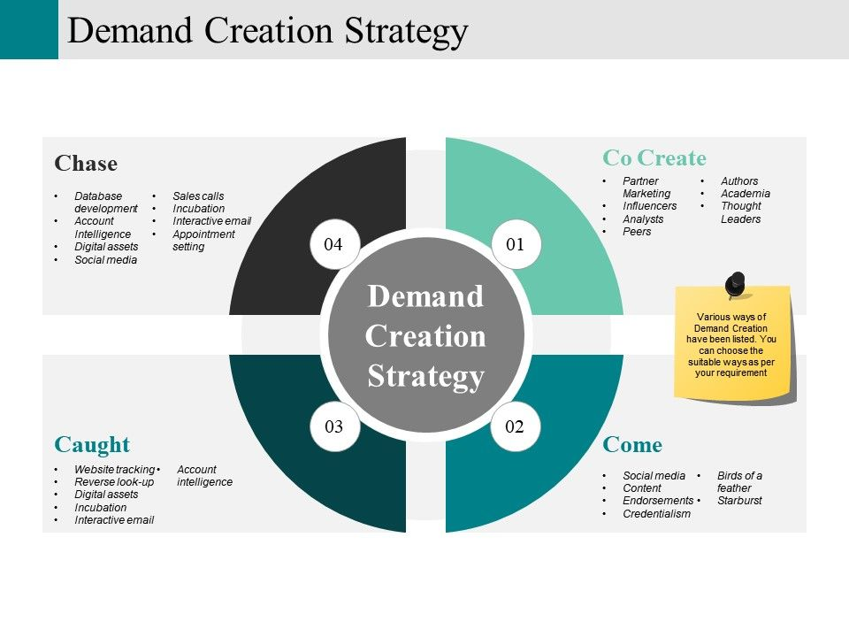 Demand Creation Strategy Powerpoint Templates Microsoft Templates