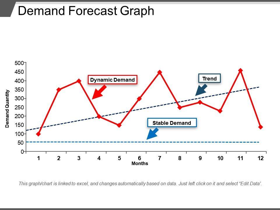 Demand Planning Forecasting Ppt