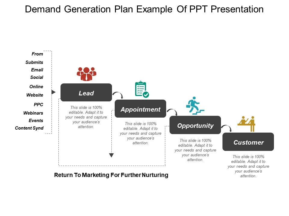 Demand Generation Plan Example Of Ppt Presentation Powerpoint