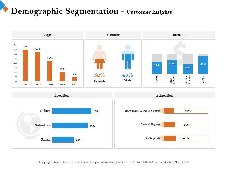 Demographic Segmentation Customer Insights Male M2444 Ppt Powerpoint Presentation Guide