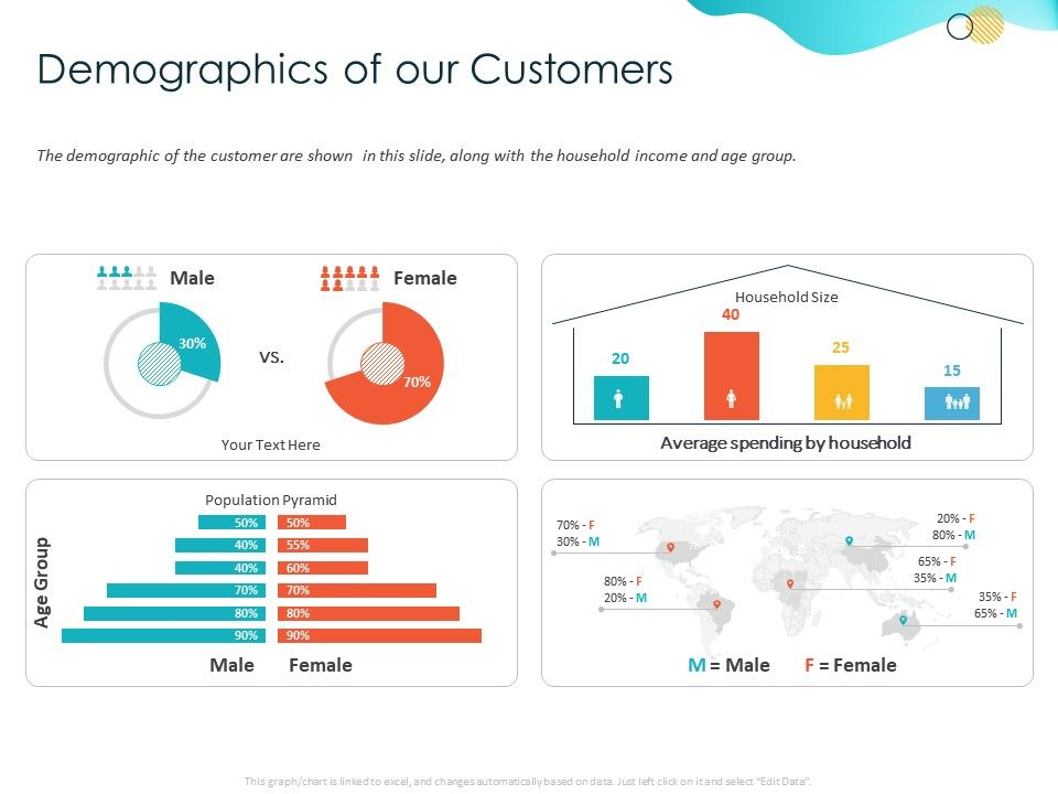 Demographics Of Our Customers Spending Ppt Powerpoint Presentation Ideas Graphic Images