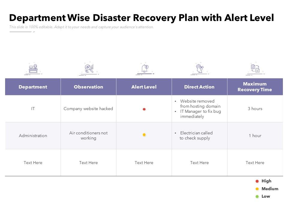 Department Wise Disaster Recovery Plan With Alert Level
