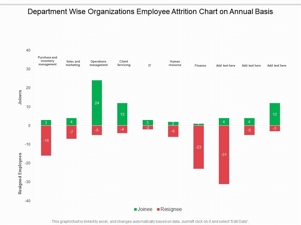 Department Wise Organizations Employee Attrition Chart On Annual Basis