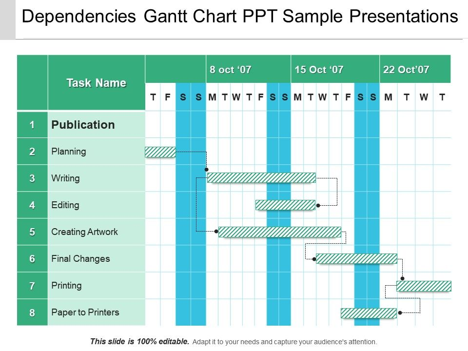 Dependencies Gantt Chart Ppt Sample Presentations Powerpoint