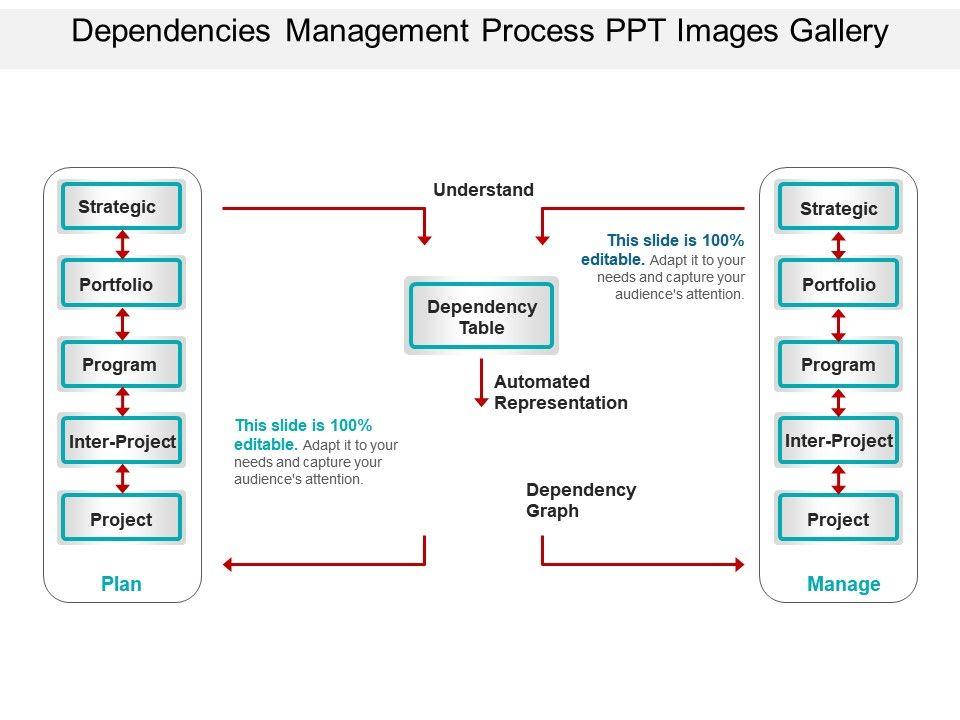 dependencies_management_process_ppt_images_gallery_Slide01