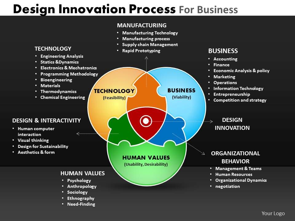 Design innovation process for business powerpoint slides for Innovation in product and industrial design