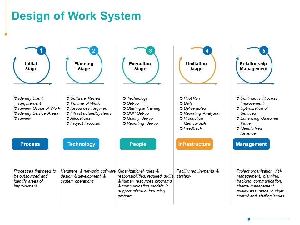 Design Of Work System Process Ppt Powerpoint Presentation Themes Powerpoint Slide Templates Download Ppt Background Template Presentation Slides Images