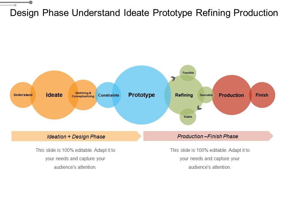 design_phase_understand_ideate_prototype_refining_production_Slide01