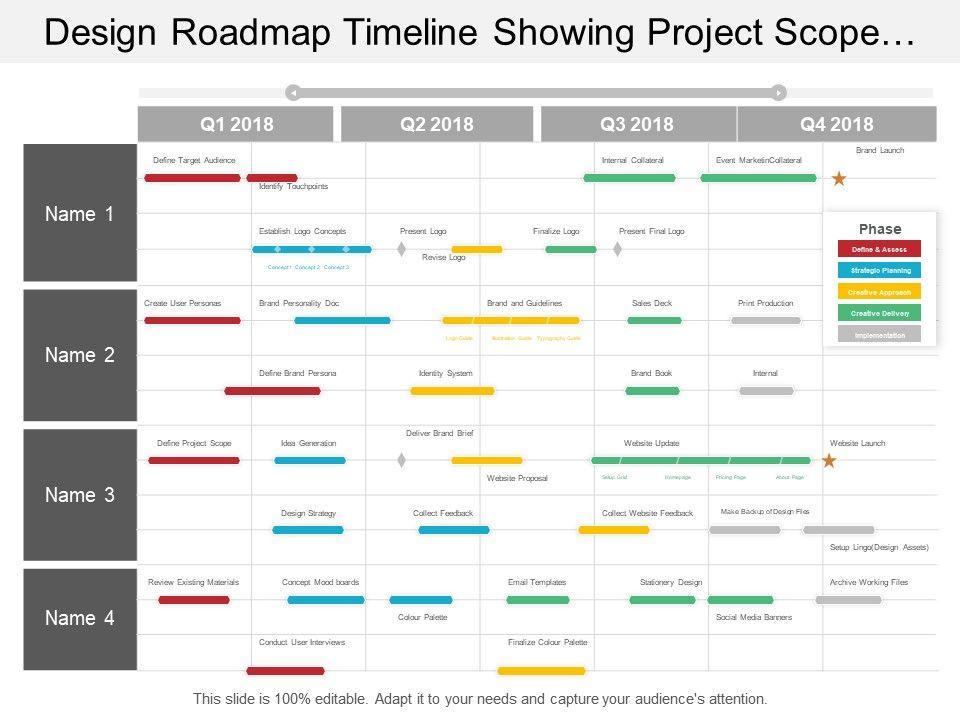 Design Roadmap Timeline Showing Project Scope Idea Generation ...