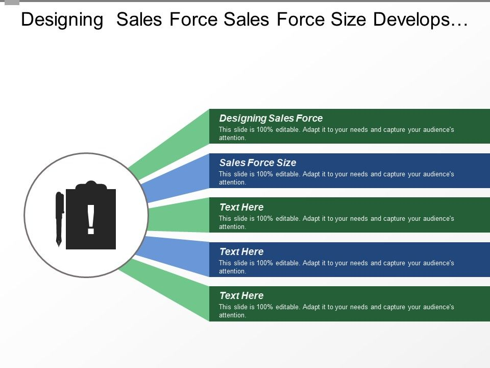 Designing Sales Force Sales Force Size Develops Production Plan