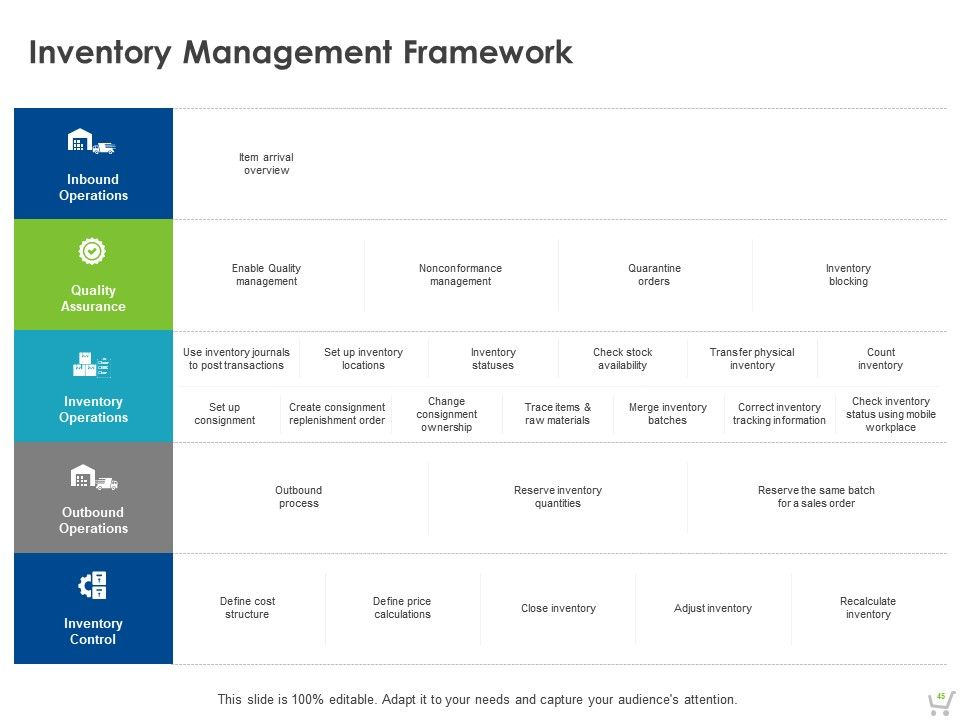 Detailed Retail Management Strategy Powerpoint Presentation