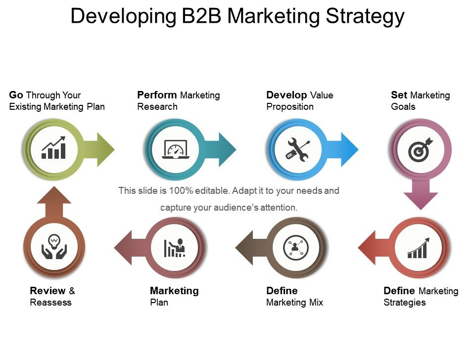 developing b2b marketing strategy powerpoint images powerpoint