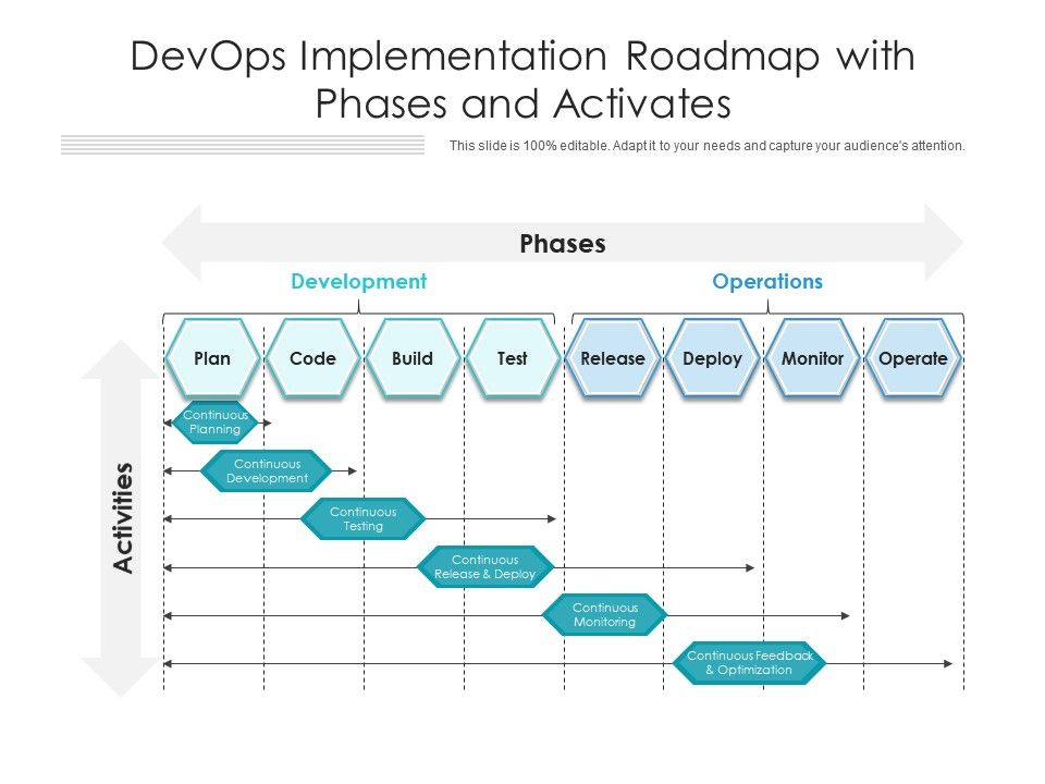 DevOps Implementation Roadmap With Phases And Activates