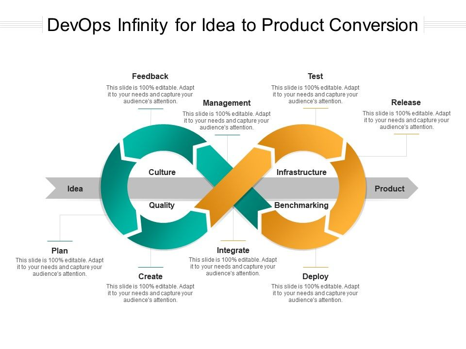 DevOps Infinity For Idea To Product Conversion
