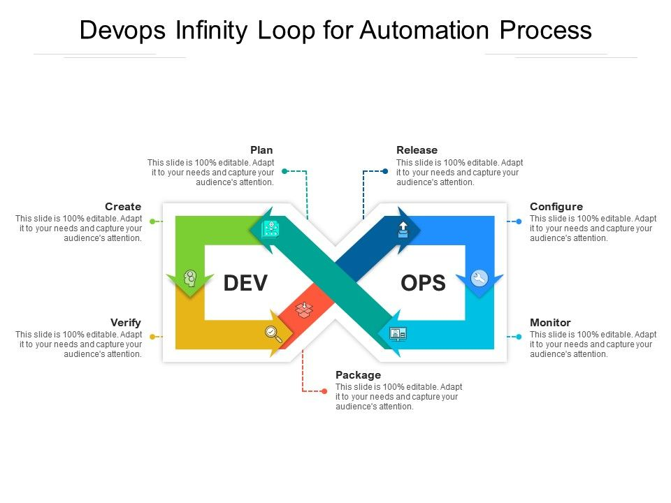 Devops Infinity Loop For Automation Process