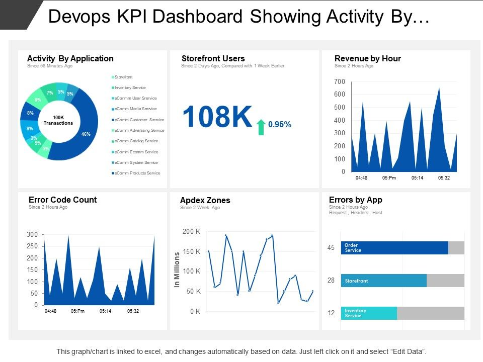 Devops Kpi Dashboard Showing Activity By Application And Errors By App Presentation Powerpoint Images Example Of Ppt Presentation Ppt Slide Layouts