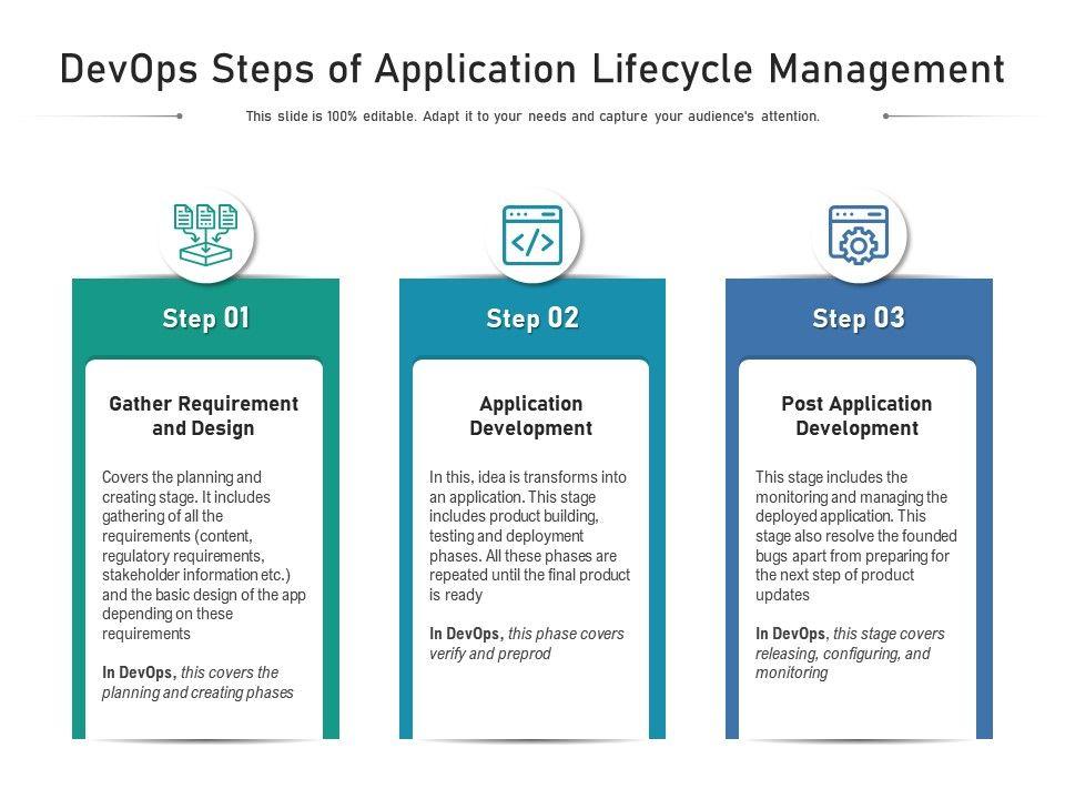 Devops Steps Of Application Lifecycle Management