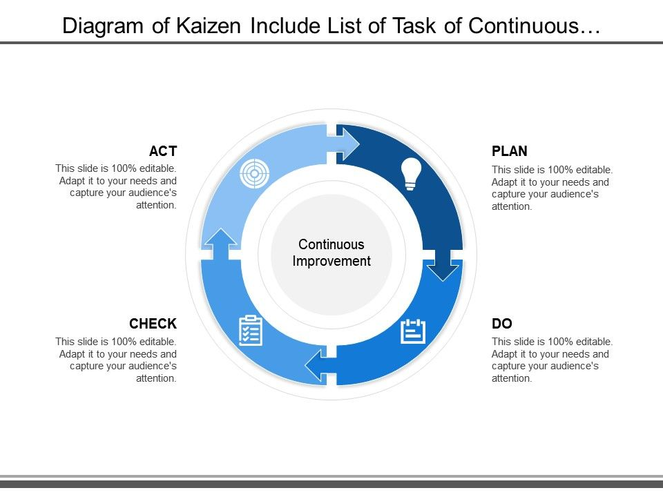 diagram of kaizen include list of task of continuous improvement on rh slideteam net kaizen flow diagram kaizen flow diagram