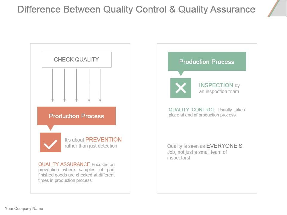 Difference Between Quality Control And Quality Assurance Example Ppt - Qa roadmap template