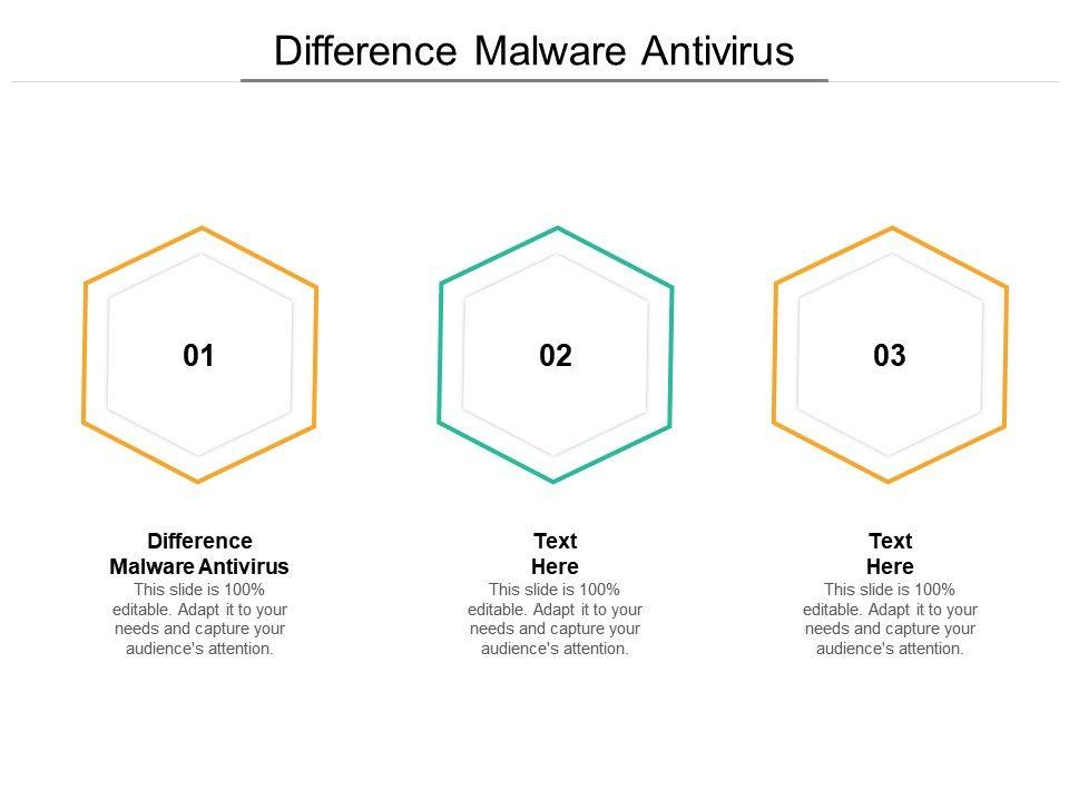 Difference Malware Antivirus Ppt Powerpoint Presentation Model Cpb